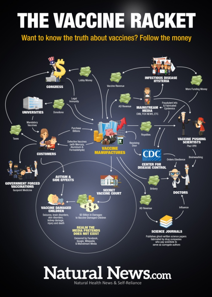 Infographic-The-Vaccine-Racket-1280